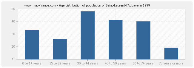 Age distribution of population of Saint-Laurent-l'Abbaye in 1999