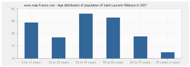 Age distribution of population of Saint-Laurent-l'Abbaye in 2007