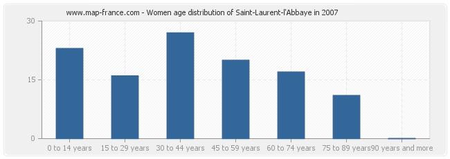 Women age distribution of Saint-Laurent-l'Abbaye in 2007