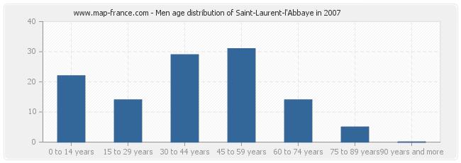 Men age distribution of Saint-Laurent-l'Abbaye in 2007