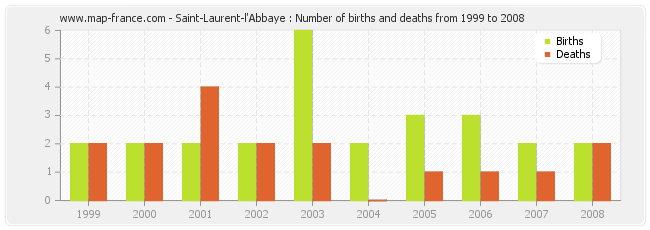 Saint-Laurent-l'Abbaye : Number of births and deaths from 1999 to 2008