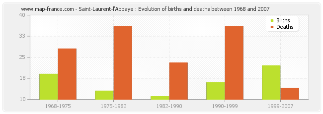 Saint-Laurent-l'Abbaye : Evolution of births and deaths between 1968 and 2007