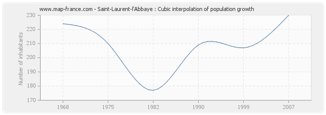 Saint-Laurent-l'Abbaye : Cubic interpolation of population growth