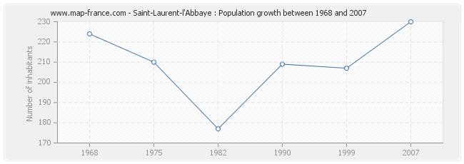 Population Saint-Laurent-l'Abbaye