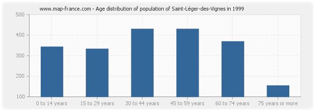 Age distribution of population of Saint-Léger-des-Vignes in 1999