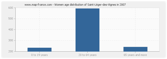 Women age distribution of Saint-Léger-des-Vignes in 2007