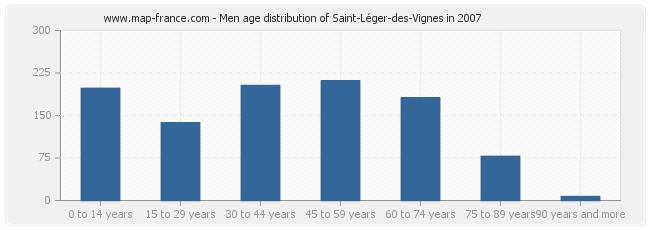 Men age distribution of Saint-Léger-des-Vignes in 2007