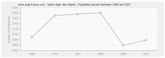 Population Saint-Léger-des-Vignes