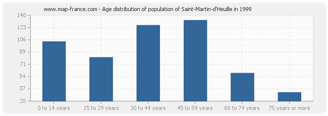 Age distribution of population of Saint-Martin-d'Heuille in 1999