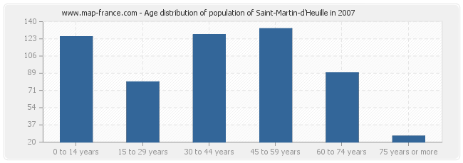 Age distribution of population of Saint-Martin-d'Heuille in 2007