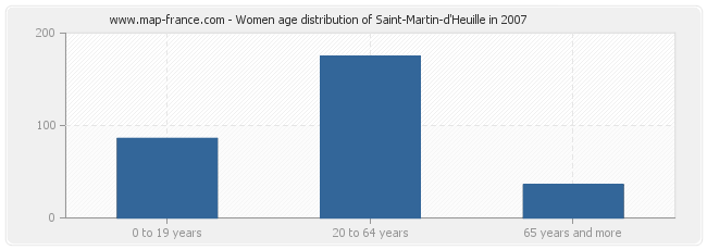 Women age distribution of Saint-Martin-d'Heuille in 2007