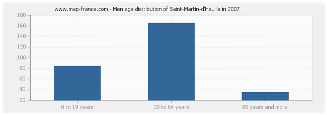 Men age distribution of Saint-Martin-d'Heuille in 2007