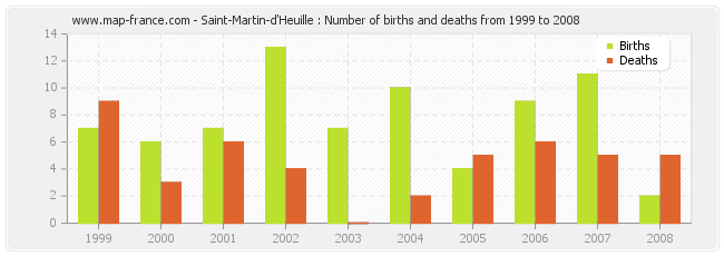 Saint-Martin-d'Heuille : Number of births and deaths from 1999 to 2008