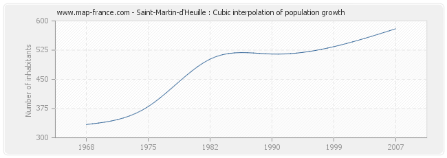 Saint-Martin-d'Heuille : Cubic interpolation of population growth