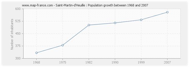 Population Saint-Martin-d'Heuille