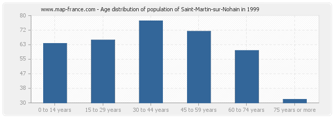 Age distribution of population of Saint-Martin-sur-Nohain in 1999