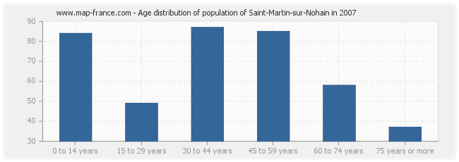 Age distribution of population of Saint-Martin-sur-Nohain in 2007