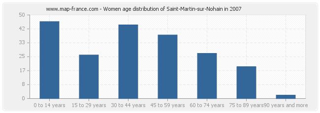 Women age distribution of Saint-Martin-sur-Nohain in 2007