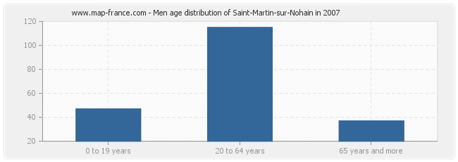 Men age distribution of Saint-Martin-sur-Nohain in 2007
