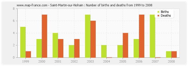 Saint-Martin-sur-Nohain : Number of births and deaths from 1999 to 2008