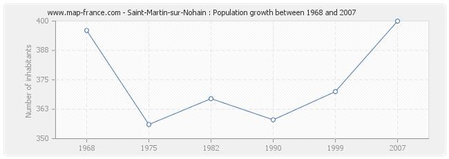 Population Saint-Martin-sur-Nohain