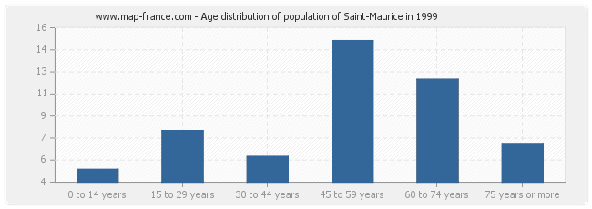Age distribution of population of Saint-Maurice in 1999