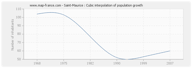 Saint-Maurice : Cubic interpolation of population growth