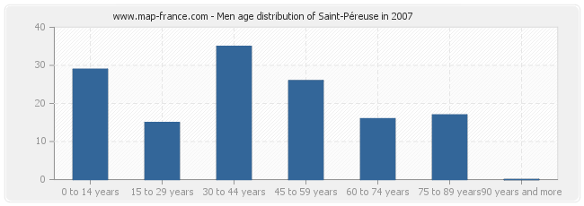 Men age distribution of Saint-Péreuse in 2007