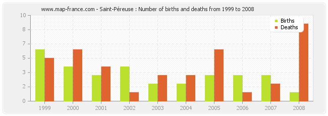 Saint-Péreuse : Number of births and deaths from 1999 to 2008