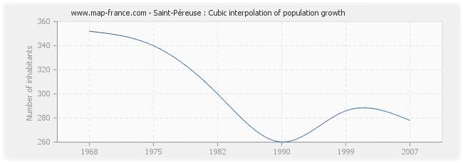 Saint-Péreuse : Cubic interpolation of population growth
