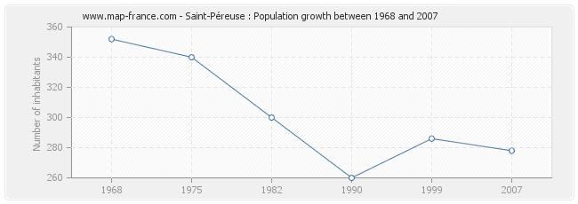 Population Saint-Péreuse