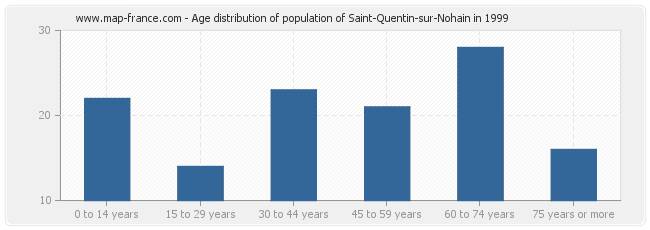Age distribution of population of Saint-Quentin-sur-Nohain in 1999