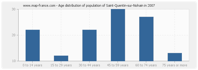 Age distribution of population of Saint-Quentin-sur-Nohain in 2007
