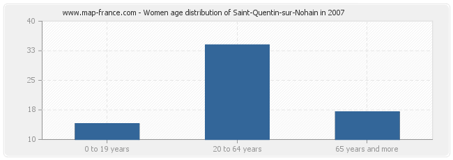 Women age distribution of Saint-Quentin-sur-Nohain in 2007