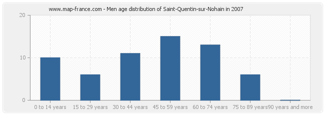 Men age distribution of Saint-Quentin-sur-Nohain in 2007