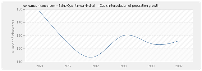 Saint-Quentin-sur-Nohain : Cubic interpolation of population growth