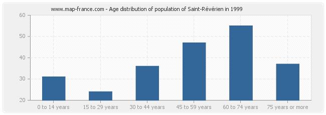 Age distribution of population of Saint-Révérien in 1999