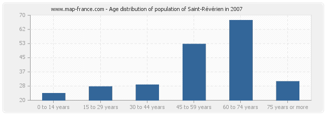 Age distribution of population of Saint-Révérien in 2007