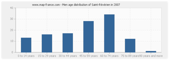 Men age distribution of Saint-Révérien in 2007