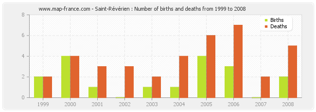 Saint-Révérien : Number of births and deaths from 1999 to 2008