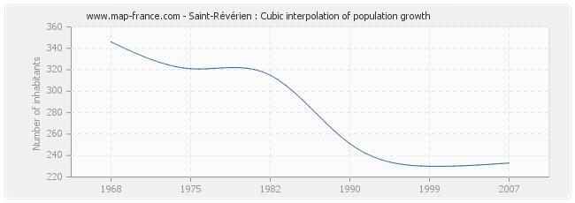 Saint-Révérien : Cubic interpolation of population growth