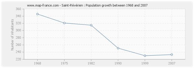Population Saint-Révérien