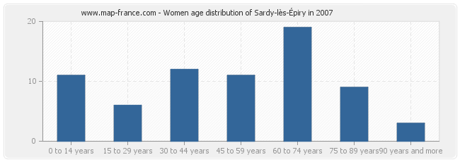 Women age distribution of Sardy-lès-Épiry in 2007
