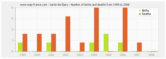 Sardy-lès-Épiry : Number of births and deaths from 1999 to 2008