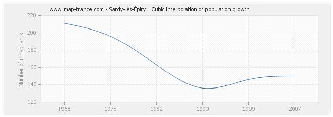 Sardy-lès-Épiry : Cubic interpolation of population growth