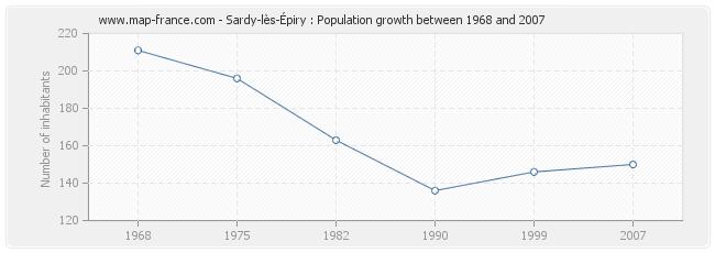 Population Sardy-lès-Épiry