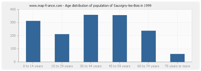 Age distribution of population of Sauvigny-les-Bois in 1999