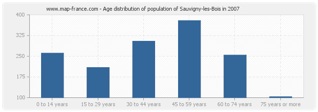 Age distribution of population of Sauvigny-les-Bois in 2007