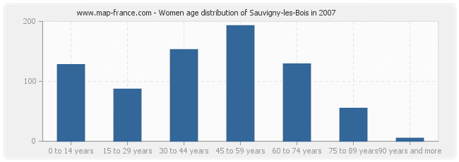 Women age distribution of Sauvigny-les-Bois in 2007