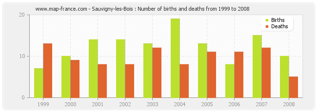 Sauvigny-les-Bois : Number of births and deaths from 1999 to 2008